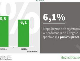 Уровень безработицы в Польше в феврале 2019 года сохранился на низком уровне